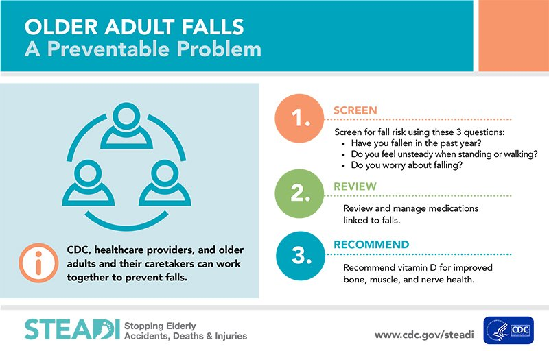 What Works in Fall Prevention?
