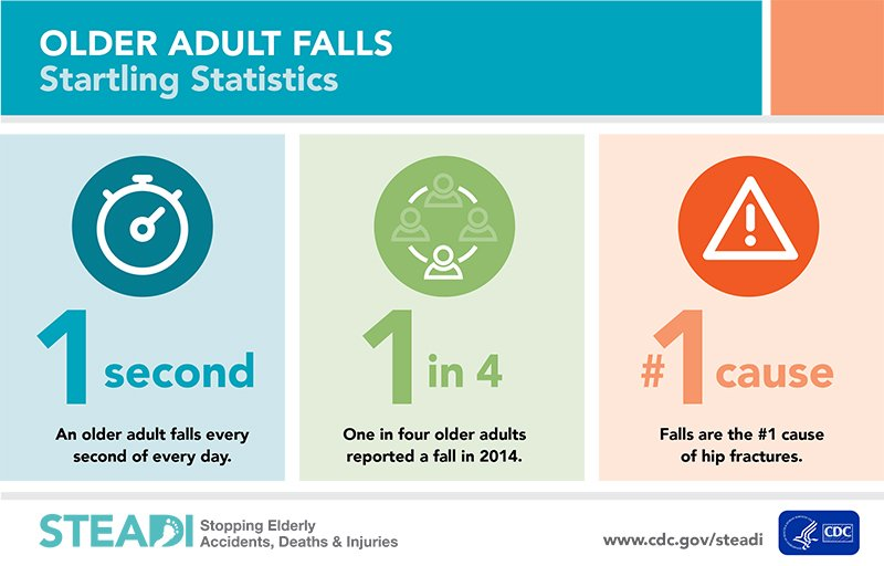 Fear of Falling Causes More Falls
