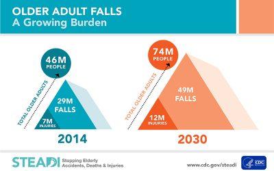 Reduce Fall Risk